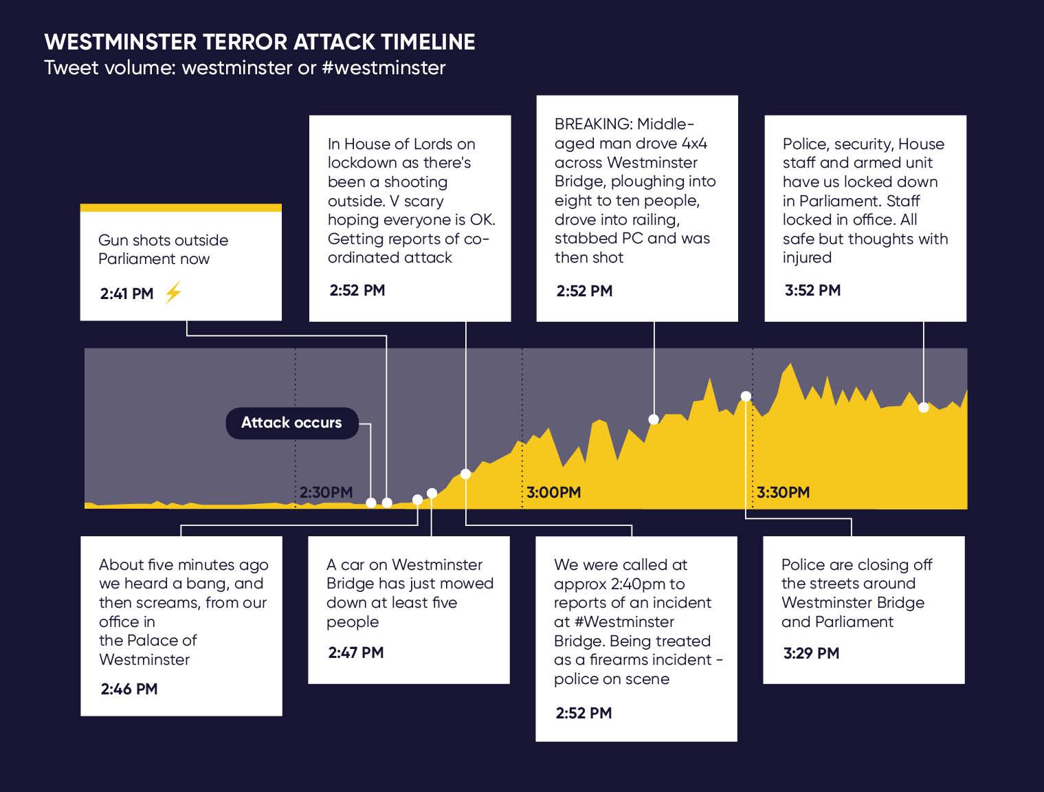 Timeline of Westminster Attack.