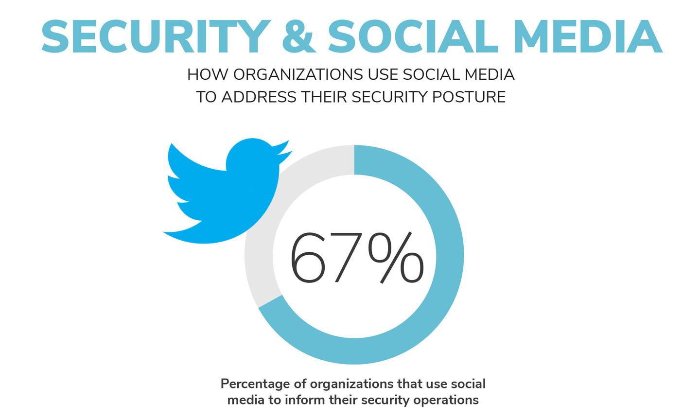 Social media across organizations