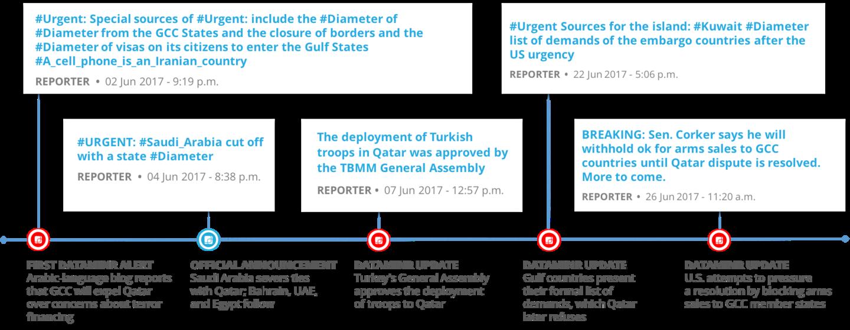 Qatar Diplomatic Crisis | Dataminr