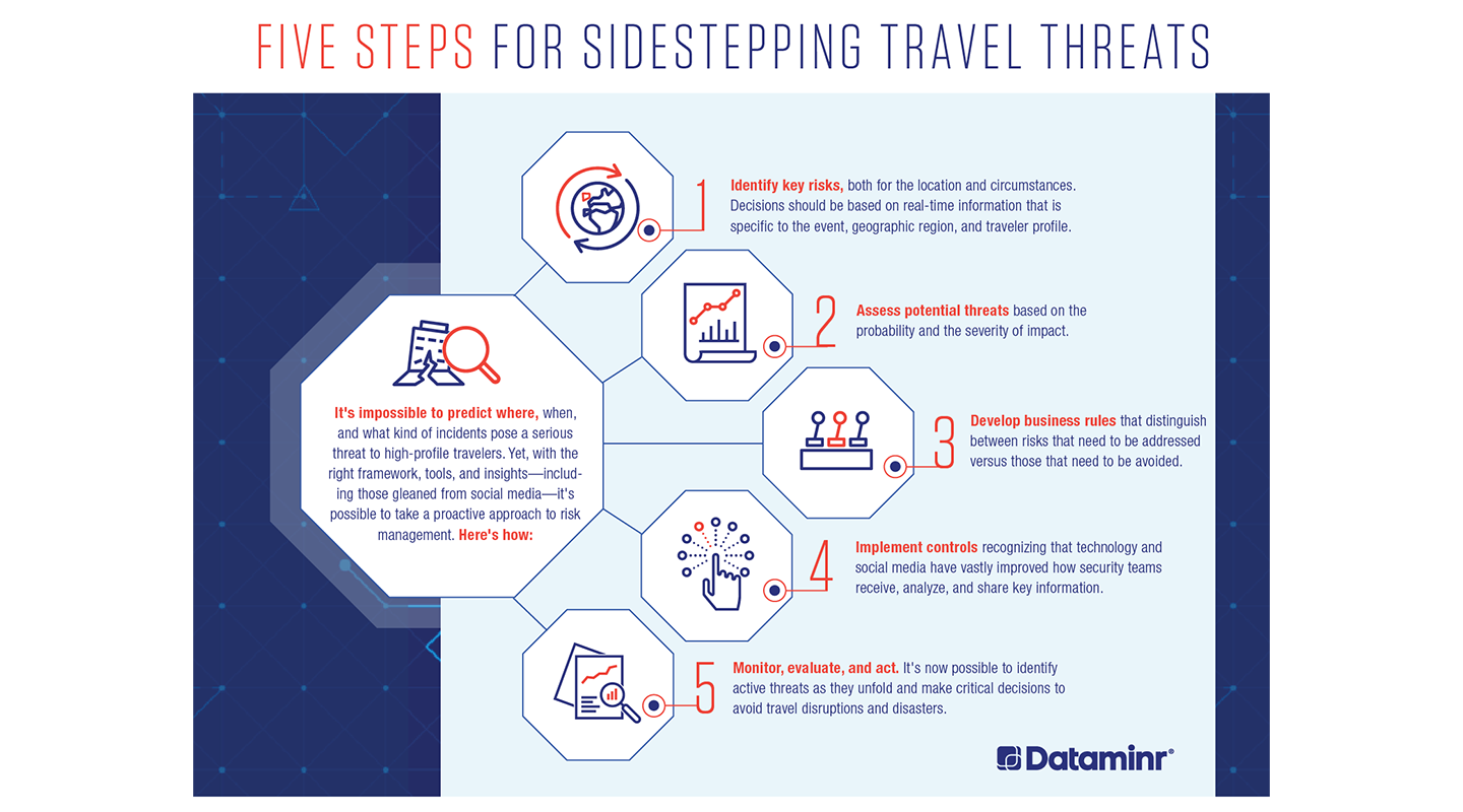 Five Steps for Sidestepping Travel Threats