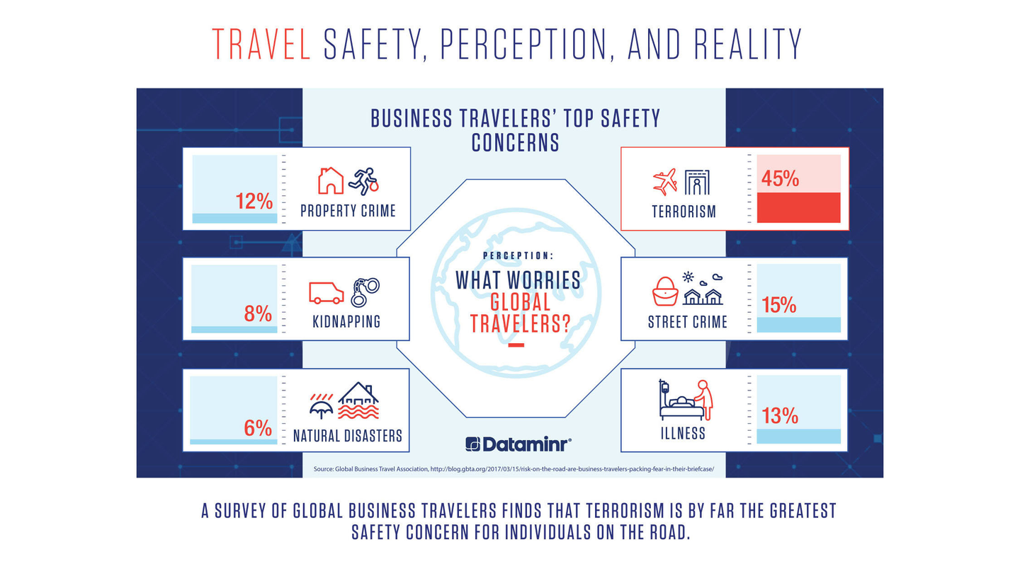 Risks and Safety Considerations for Travelers